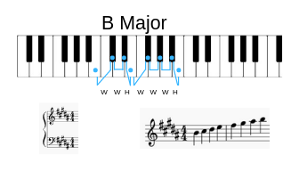 B Major Example on keyboard, key signature, and scale on staff