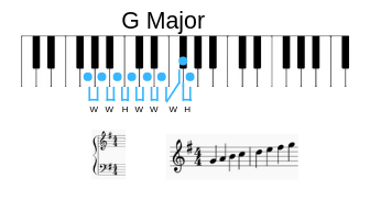 Example of G Major Scale on keyboard, its key signature, and written on staff